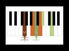 Even someone who has no prior musical training can use the information in this video from University of Kansas music theory professor Scott Murphy to create . Music Theory Lessons, Piano Lessons, Music Writing, Film Music Books, Narrative Elements, Music Sound Effects, Instruments, Playing Piano, Music Classroom