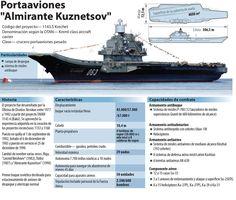 Rusia envía su único portaaviones al Mediterráneo repleto de armas y con el ala aérea completa - RT