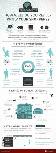 How well do you really know your shoppers? #ECommerce Infographic