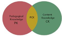 See figure: 'Figure 1: Pedagogical Content Knowledge (PCK) ' from publication 'Introduction of TPACK-XL, A Transformative View of ICT-TPCK for Building Pre-Service Teacher Knowledge Base' on ResearchGate, the professional network for scientists.