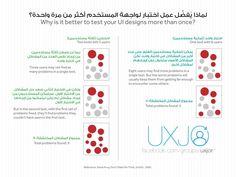 To Do App, Information Architecture, User Experience, Interactive Design, Ui Design, Interaction Design, User Interface Design