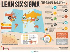 Six Sigma is a set of strategies, techniques, and tools for process improvement whose origin can be traced to Bill Smith, an engineer who worked for Motorola.