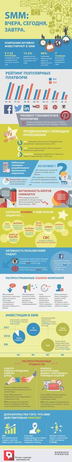 Smm, маркетинг, интернет-маркетинг, инфографика, соцсети, социальные сети, инвестиции, Twitter, Instagram, Facebook