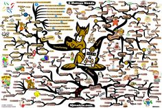 The 6 Human Needs mind map created by Adam Sicinski Mind Map Art, Mind Maps, Mental Map, Visual Metaphor, Human Behavior, Financial Literacy, Writing Skills, Getting Things Done, Mindfulness