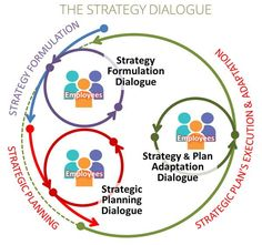 The Strategy Dialogue