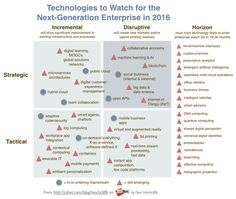 The Enterprise Technologies to Watch in 2016                                                                                                                                                      More