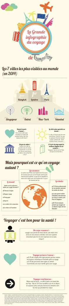 Infographie du Voyage - use this to get students talking about vacation destinations in French - les vacances en français