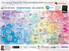 Free download of Agile Digital Transformation Roadmap Poster | Intellyx