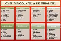 Essential Oils Comparison Chart