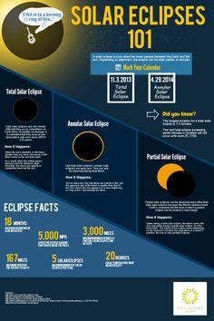 Make Solar Energy Work For You – Solar Energy Advice Water Energy, Solar Energy, Solar Eclipse Facts, Solar Lunar, Galaxy Solar System, Eclipse Book, Eclipse Photos, Solar Cover, Total Eclipse