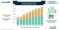 CannaBit 2020 - New Frontier Data Cannabis News, Liking Someone, Bar Chart