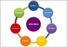 'A journey of introspection and realized potential for Health, Balance and Wellness awaits you.' Moffitt Wellness Center We Spiritual Wellness, Spiritual Health, How To Handle Stress, Physical Stress, Family Presents, Wellness Center, Self Discovery, Regular Exercise, Make Time