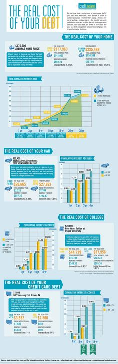 The Real Cost of Your Debt infographic