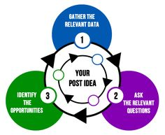 A digital marketing masterclass Content Marketing, Online Marketing, Social Media Marketing, Digital Marketing, Educational News, Educational Technology, Technology News, Marketing Magazine, Seo Services Company