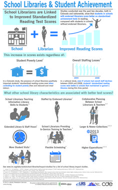 Make the case for school libraries with our new impact studies infographic | Library Research Service