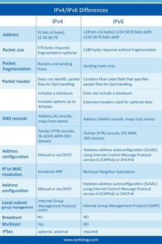 IPV6 vs IPV4 Differences