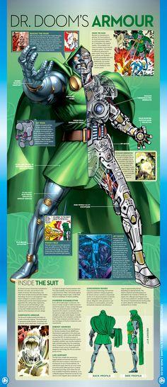 Info-Graph of Dr. Doom's armor