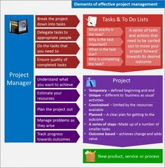 Project management can help you manage many aspects of your small business including product development, testing, customer service, advertising, marketing, payroll, invoicing and other business processes. Used well, it's an excellent way to refine, tweak and create more effective and efficient ways of doing things.