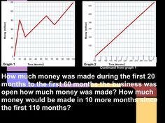 Created by: Ashley H. Line Graphs, Good Luck, Line Chart, Best Of Luck