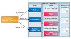 図1 Selenium WebDriverのテスト実行イメージ