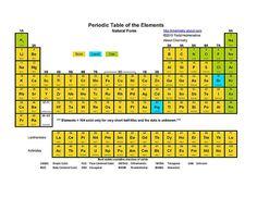 Printable Periodic Tables (PDF): Periodic Table - Element States