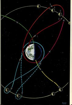 Possible and actual orbits for lunar probes.Space encyclopaedia. 1960.