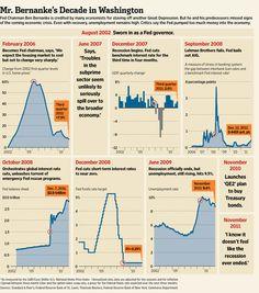 Bernanke's Legacy at Fed