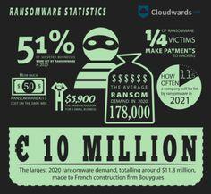 Viren, Trojaner, Phishing-Mails, Spyware – das Lexikon der Malware ist groß. In 2020 ist der entstandene finanzielle Schaden für Unternehmen durch Hackerangriffe weltweit um 60 Prozent gestiegen. Eine Trendumkehr ist nicht abzusehen.