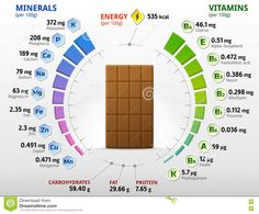 Food infographic Vitamins and minerals of milk chocolate. Illustration about confectionery, chart. Infographic Description Vitamins and minerals of milk Nutrition Chart, Nutrition Guide, Nutrition Plans, Nutrition Information, Health And Nutrition, Health Vitamins, Vegan Nutrition, Sports Nutrition, Mineral Chart