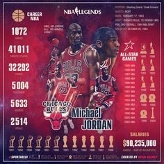 Statistics of Michael Jordan in the history of appearances in the NBA Basketball Stats, Basketball Legends, College Basketball, Basketball Players, Basketball Hoop, Basketball Scoreboard, Basketball Shooting, Basketball Uniforms, Michael Jordan Pictures