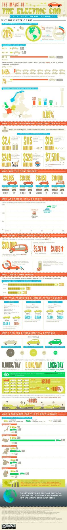 Infography: The Impact of The Electric Car
