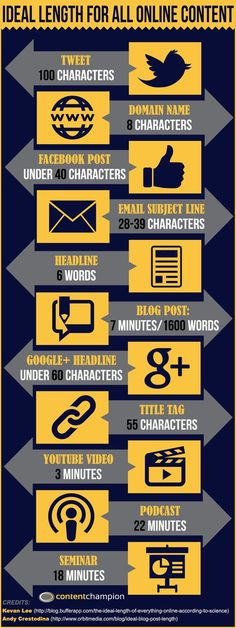 ideal length of all online content socialmedia marketing infographic Inbound Marketing, Social Marketing, Marketing Digital, Marketing Mail, Business Marketing, Content Marketing, Internet Marketing, Online Business, Public Relations