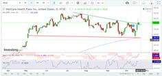 WellCare bullish breakout  WellCare Health Plans (WCG) has completed a breakout of the resistance line, which on successfully retest often indicate an uptrend.  Since May 2017 the price has tested support line and resistance line 3 times each.  WellCare bullish breakout   Good luck trading.