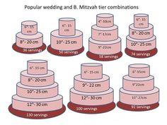 Dimensioni torte e porzioni