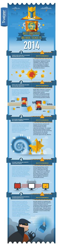 Most dangerous Malware trends of 2014