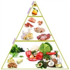 Correct Food Pyramid That You Could Follow Without Depriving Your Body From Essential Nutrients That It Needs
