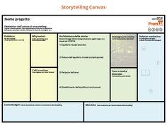 Creare Storytelling per un'azienda non è solo scriverne la storia.Sullo schema del Business Model Canvas, ho creato lo Storytelling Canvas: anch'esso diviso in 9 sezioni, mostrando le sinergie in campo ...