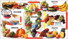 combinazioni alimentari tabella - Cerca con Google