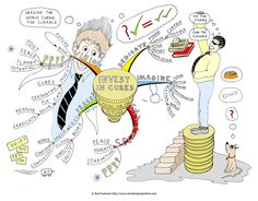 Mind Map Art, Mind Maps, Managed It Services, Investment Group, World Problems, Book Design, Stuff To Do, The Cure, Investing