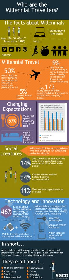 [Infographic] What is a Millennial Traveller?