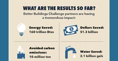 Better Buildings Challenge Energy Savings Exceed $1.3B #BusinessValues #Energy #FacilityManagement #FacilityBlog