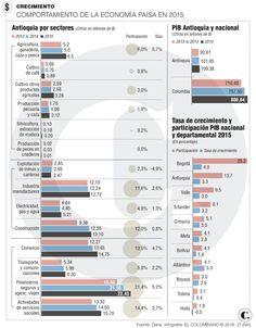 Colombia economía: crecimiento del PIB regional Regional, Chart, Fishing