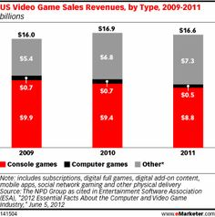 US Video Game Sales Revenues, by Type, 2009-2011 (billions)