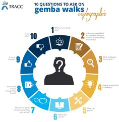 This infographic features 10 generic gemba walk questions that will help you prompt discussion with process owners