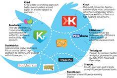 Herramientas para medir la influencia en  #socialmedia #metrics