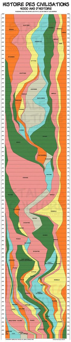 L'histoire des civilisations résumées en une infographie!