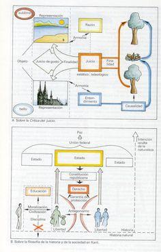 ATLAS FILOSOFIA: Kant - Critica del Juicio y el Progreso de la Historia Philosophy, Atlas, Map, Jewelry, Socialism, Knowledge, Psicologia, Social Studies, Jewlery