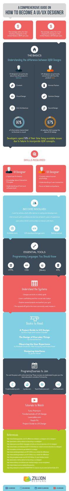 Infographic: How To Become A UI/UX Designer - http://DesignTAXI.com