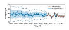 Golfstrom-Zubringer ist schwächer als je zuvor in der Messgeschichte - Klimawandel - derStandard.at › Wissenschaft