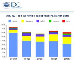 Tablet sales market share